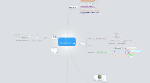 Mind Map: Сервисы с  помощью которых решаются библиотечные задачи