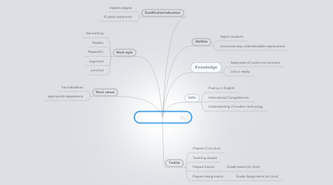 Mind Map: Ideal IBMS Teacher