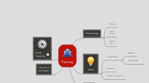 Mind Map: Foorney