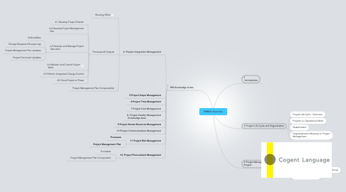 Mind Map: PMBoK Overview