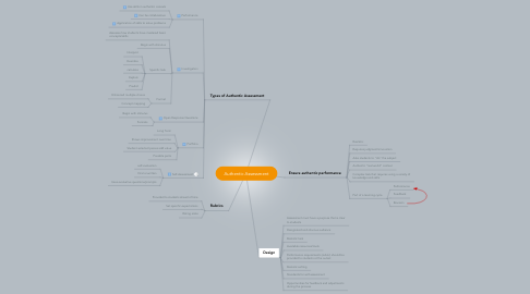 Mind Map: Authentic Assessment