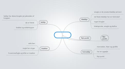 Mind Map: dyreriget