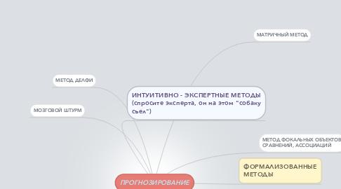 Mind Map: ПРОГНОЗИРОВАНИЕ