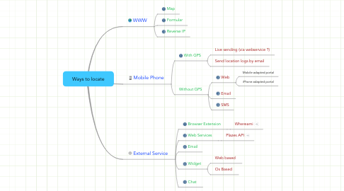 Mind Map: Ways to locate