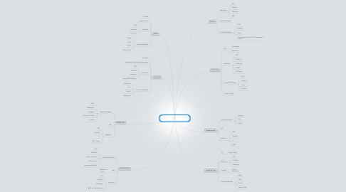 Mind Map: MBaaS Mobile Backend As a Service