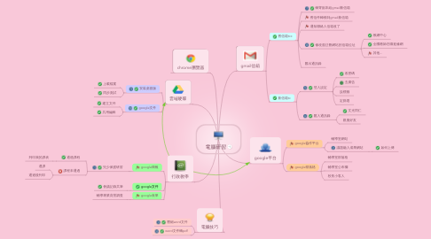 Mind Map: 電腦研習