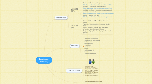 Mind Map: Embajadora eTwinning