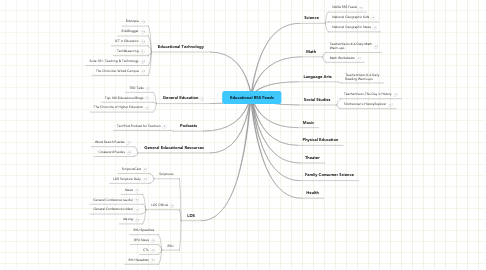 Mind Map: Educational RSS Feeds