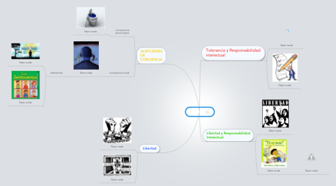 Mind Map: TEMA 2