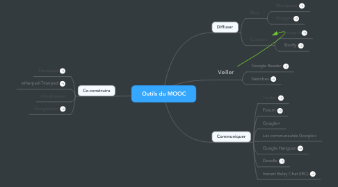 Mind Map: Outils du MOOC