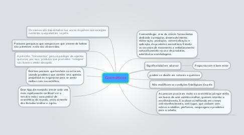 Mind Map: Cosméticos