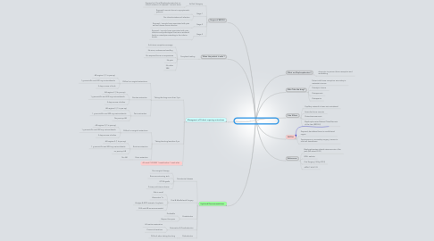 Mind Map: Patients on Oral Bisphosphonates