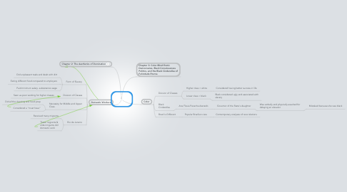 Mind Map: LOOP Chapter 2 & 3