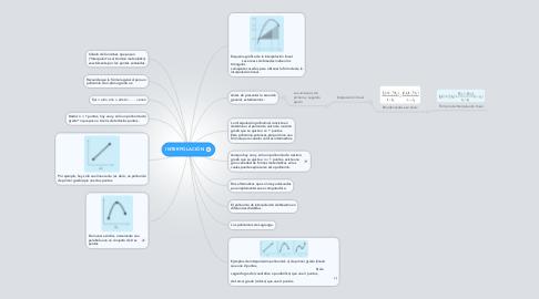 Mind Map: INTERPOLACIÓN
