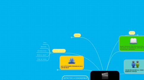 """Mind Map: """"Consideraciones al diseñar Escenarios Virtuales""""."""