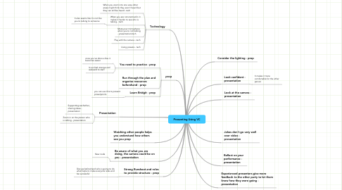 Mind Map: Presenting Using VC