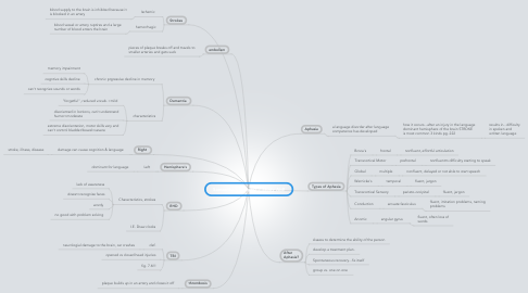Mind Map: Samantha's Chapter 7 Study Aid!