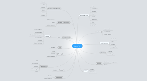Mind Map: Meine PLE