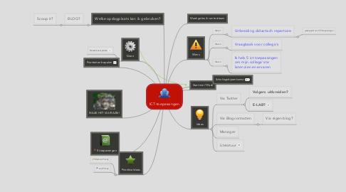 Mind Map: ICT-toepassingen