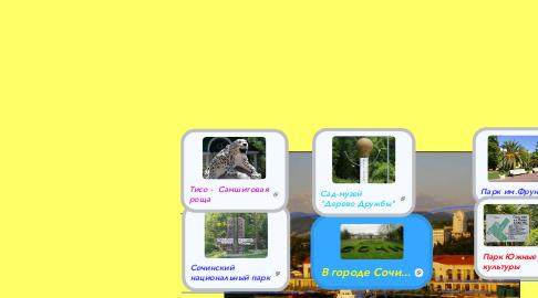 Mind Map: В городе Сочи...