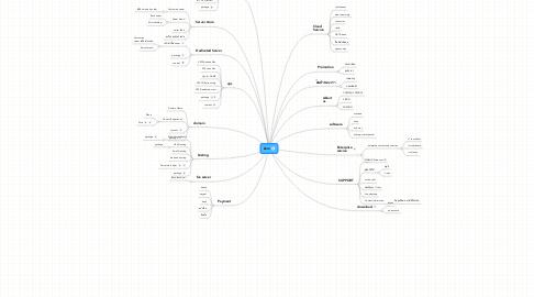 Mind Map: Zero