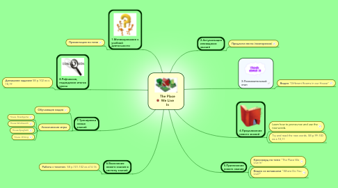 Mind Map: The Place We Live In