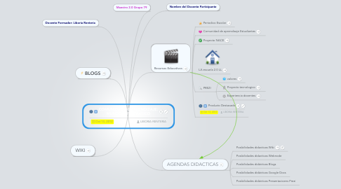 Mind Map: COMUNIDAD DE APRENDIZAJE: MUNDO INFORMATICO