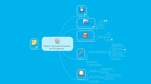 """Mind Map: """"Sistema"""" Nacional de Usuarios de TA (Urgencia)"""