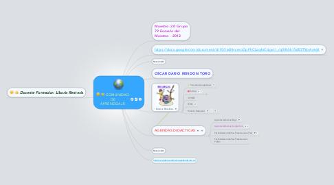 Mind Map: COMUNIDAD DE APRENDIZAJE