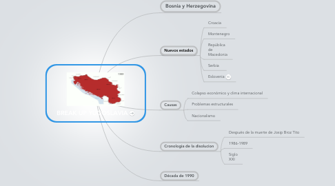 Mind Map: BREAK UP YUGOSLAVIA