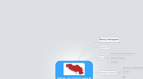 Mind Map: BREAK UP YUGOSLAVIA