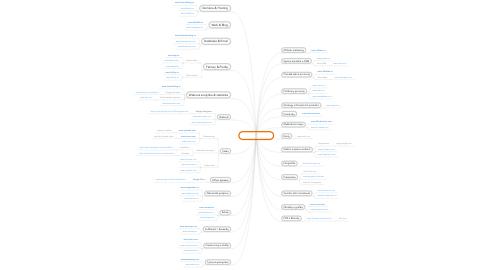 Mind Map: Miliónové nástroje