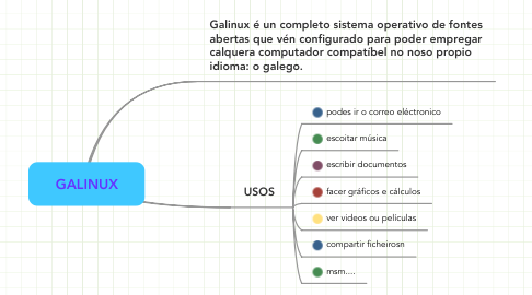 Mind Map: GALINUX