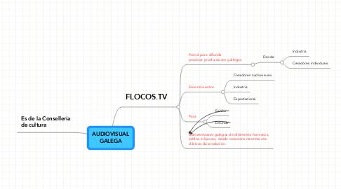 Mind Map: AUDIOVISUAL GALEGA
