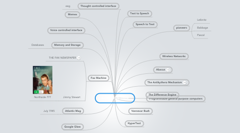 Mind Map: As We May Think