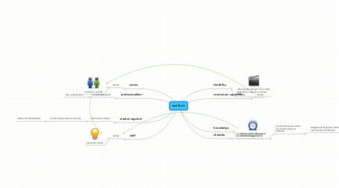 Mind Map: tech2tech