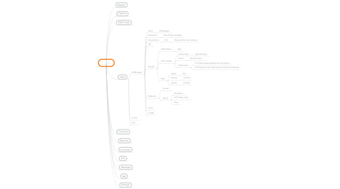 Mind Map: API