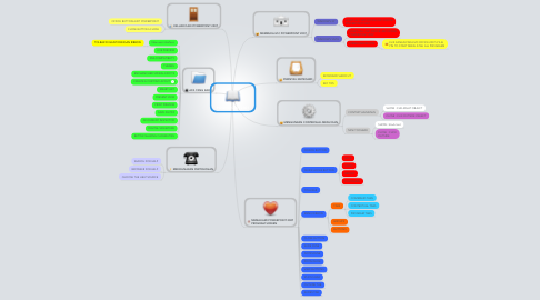 Mind Map: POWERPOINT 2007