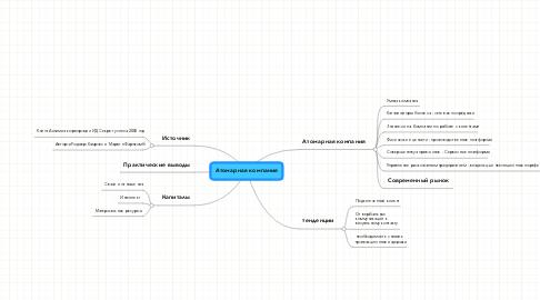 Mind Map: Атомарная компания