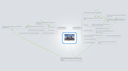 Mind Map: THE FUTURE