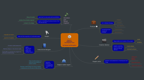 Mind Map: Rules of  Multimedia  Development Team  by Hazwani and Norsyakira