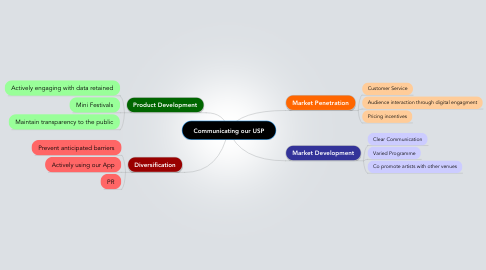 Mind Map: Communicating our USP