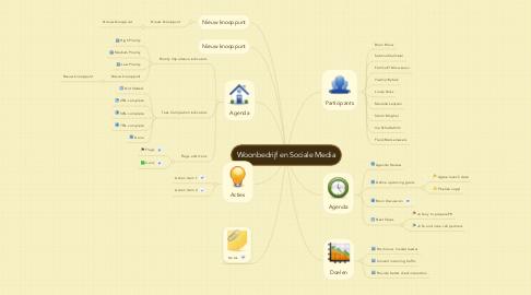Mind Map: Woonbedrijf en Sociale Media