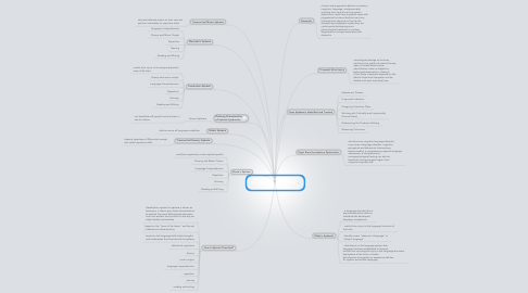 Mind Map: Chapter 7: Adult Language Disorders and Cognitive-Based Dysfunction