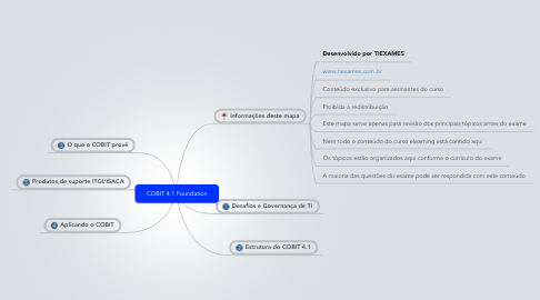 Mind Map: COBIT 4.1 Foundation