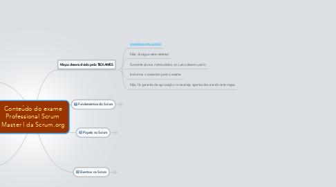Mind Map: Conteúdo do exame Professional Scrum  Master I da Scrum.org