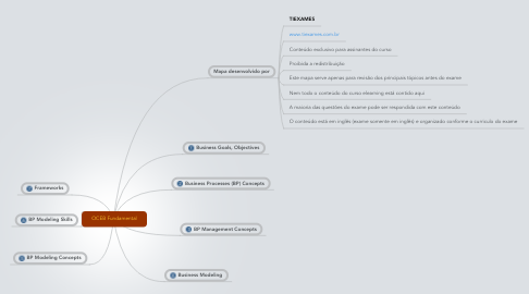 Mind Map: OCEB Fundamental