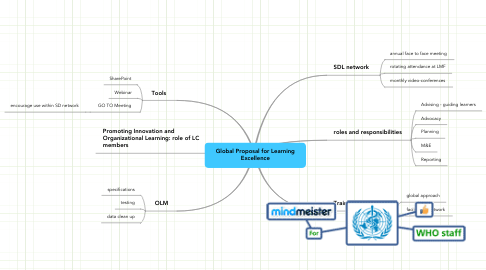 Mind Map: Global Proposal for Learning Excellence