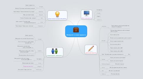 Mind Map: Интернет в моем проекте