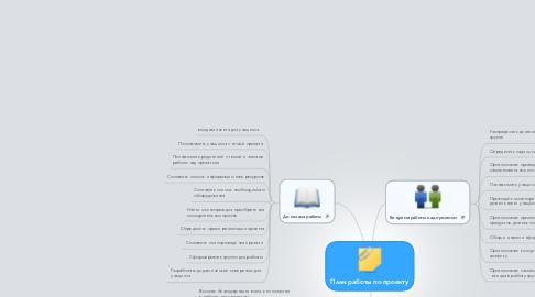 Mind Map: План работы по проекту